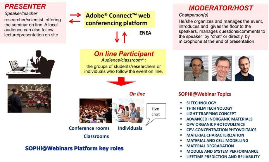 SOPHia Webinar  roles flow